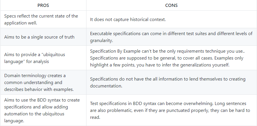 Pros and Cons of using executable specifications for BDD